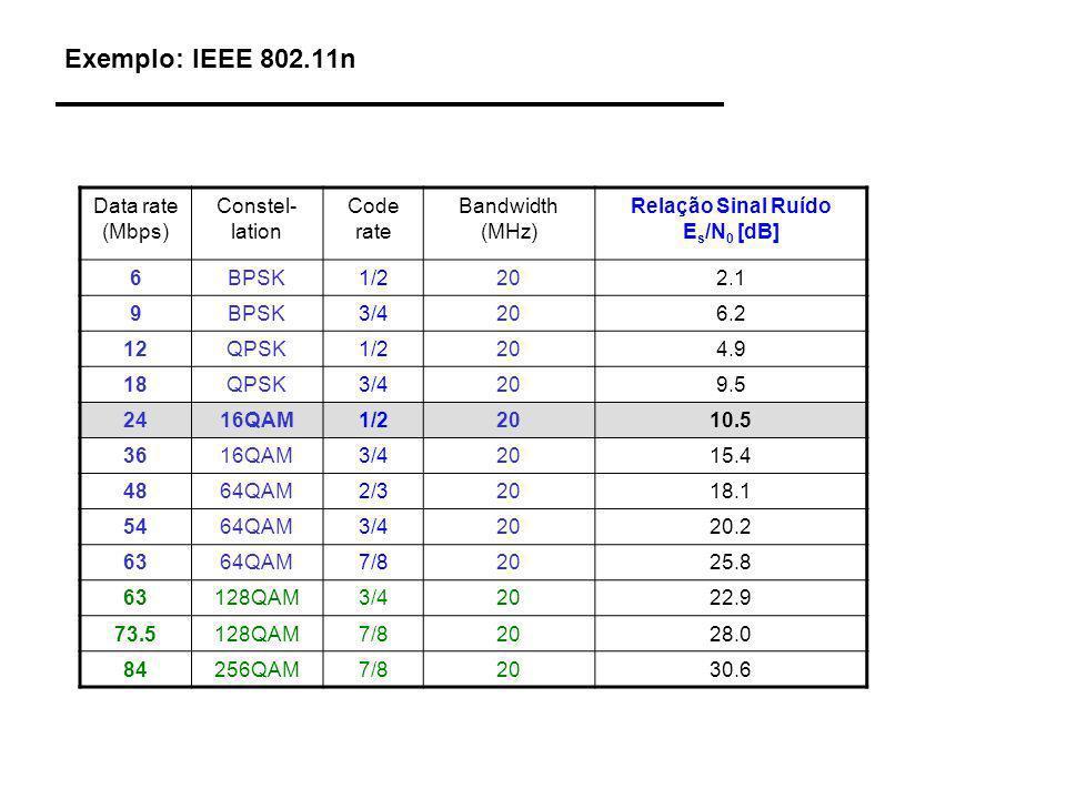 Relação Sinal Ruído Es/N0 [dB]